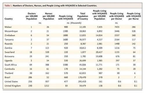 HIV pts per clinician