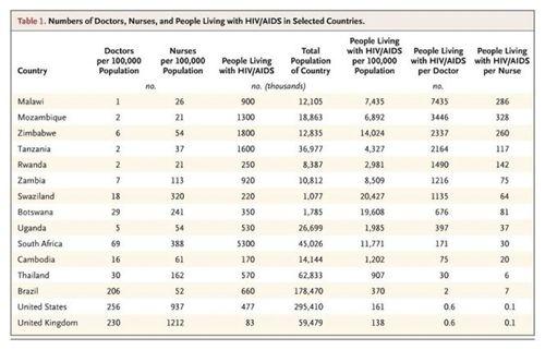 HIV pts per clinician