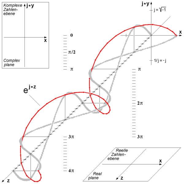 600px-Euler's_Formula_c.png